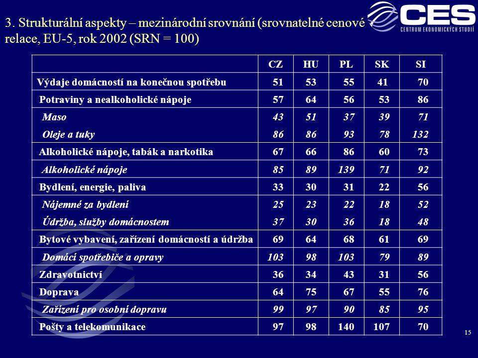 3. Strukturální aspekty – mezinárodní srovnání (srovnatelné cenové relace, EU-5, rok 2002 (SRN = 100)