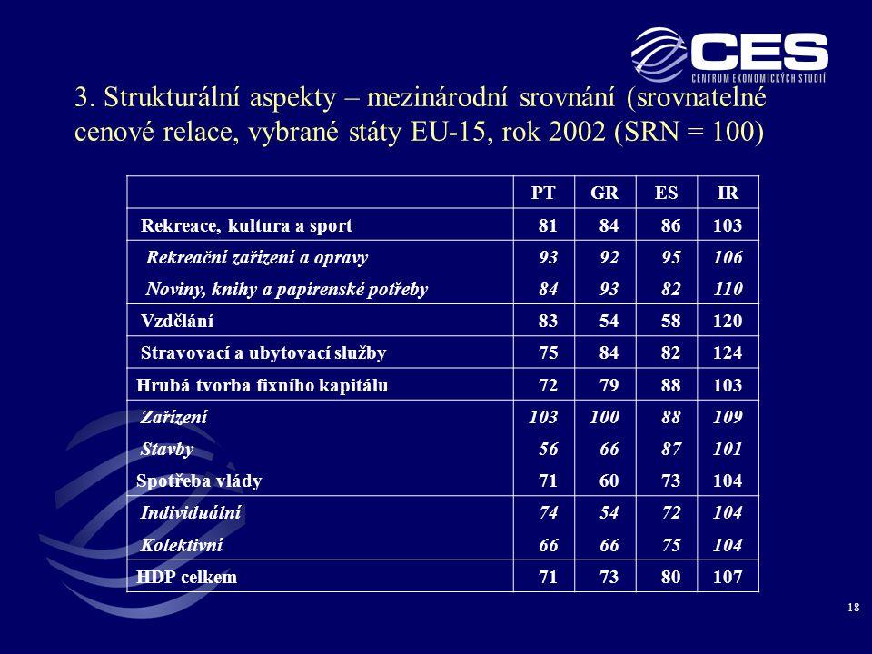 3. Strukturální aspekty – mezinárodní srovnání (srovnatelné cenové relace, vybrané státy EU-15, rok 2002 (SRN = 100)
