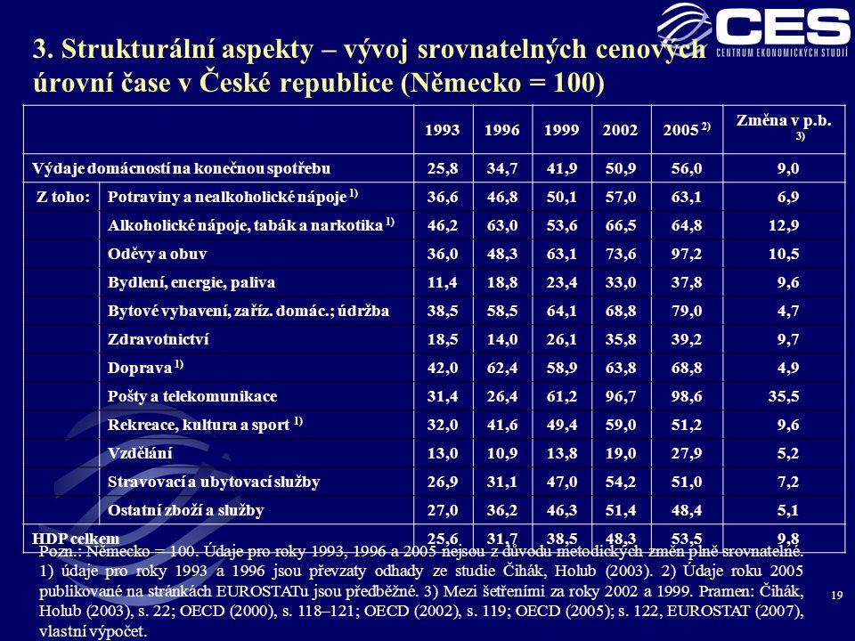 3. Strukturální aspekty – vývoj srovnatelných cenových úrovní čase v České republice (Německo = 100)