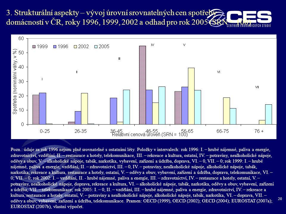 3. Strukturální aspekty – vývoj úrovní srovnatelných cen spotřeby domácností v ČR, roky 1996, 1999, 2002 a odhad pro rok 2005 (SRN = 100)