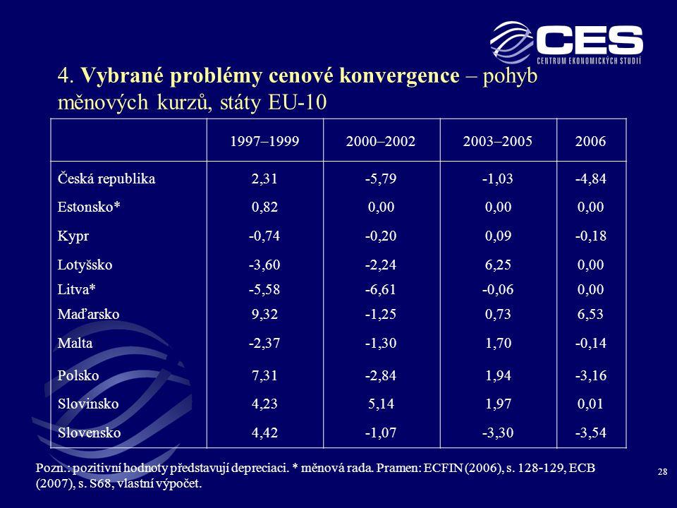 4. Vybrané problémy cenové konvergence – pohyb měnových kurzů, státy EU-10