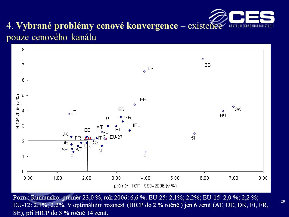 4. Vybrané problémy cenové konvergence – existence pouze cenového kanálu
