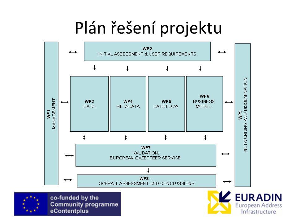 Plán řešení projektu