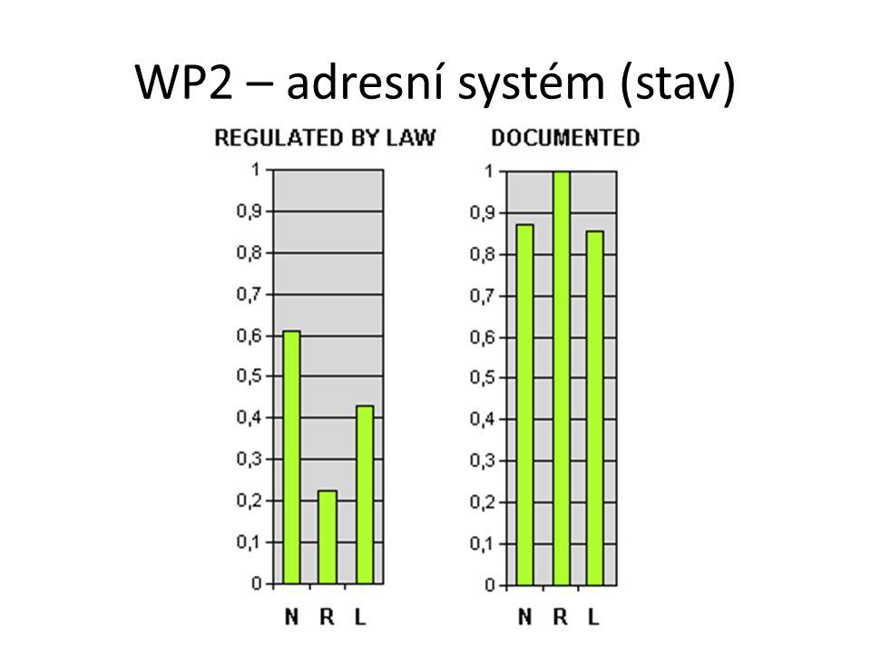 WP2 – adresní systém (stav)