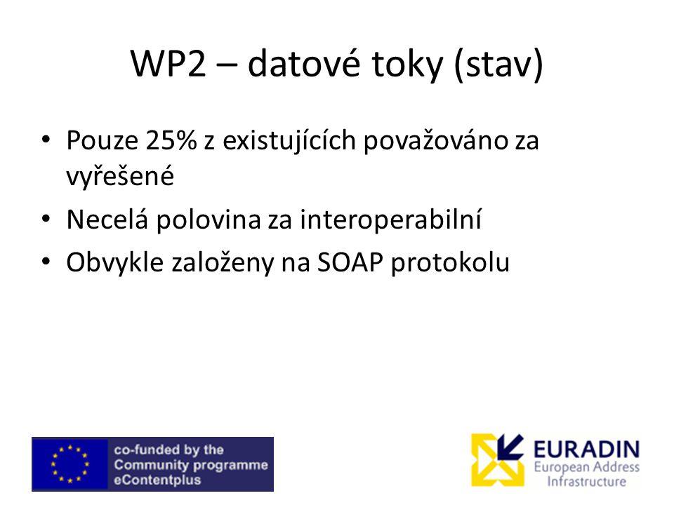 WP2 – datové toky (stav) Pouze 25% z existujících považováno za vyřešené. Necelá polovina za interoperabilní.