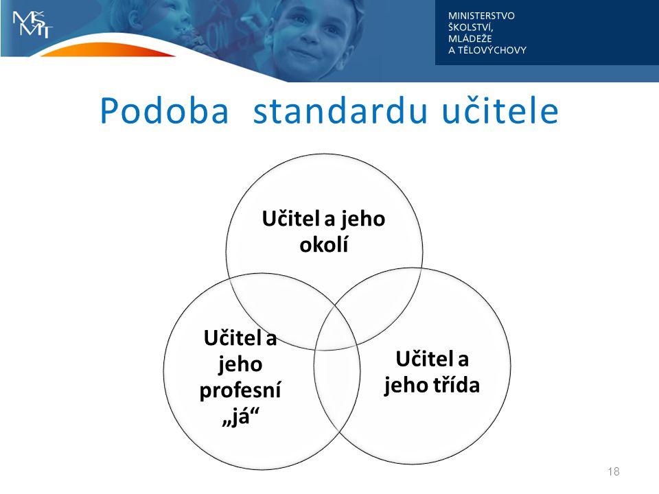 Podoba standardu učitele