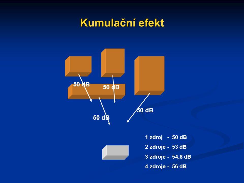 Kumulační efekt 50 dB 50 dB 50 dB 50 dB 1 zdroj - 50 dB