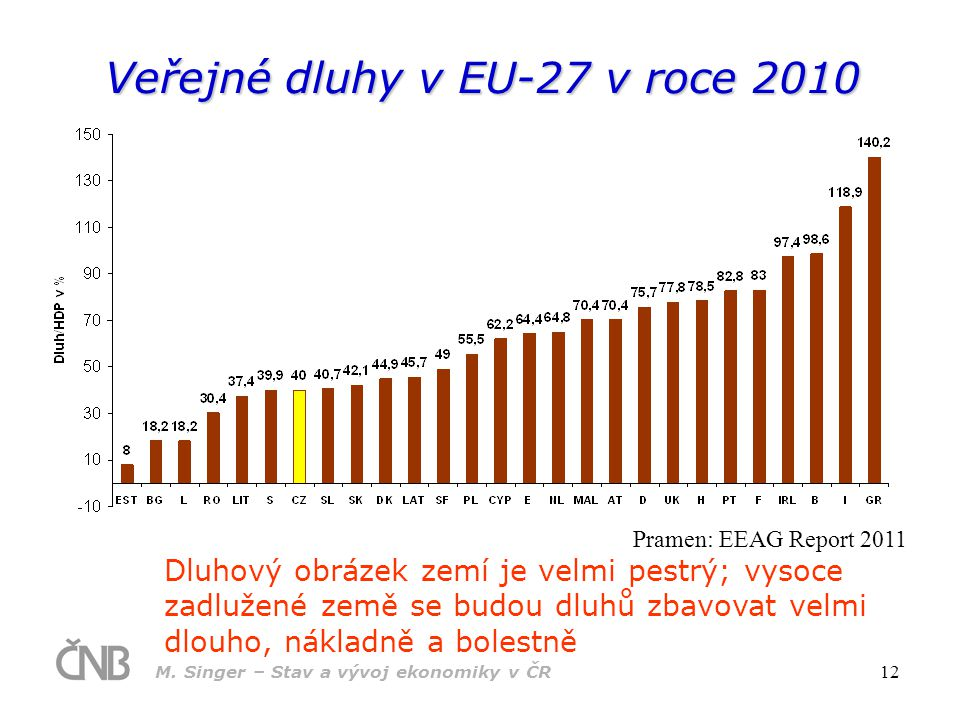 Veřejné dluhy v EU-27 v roce 2010