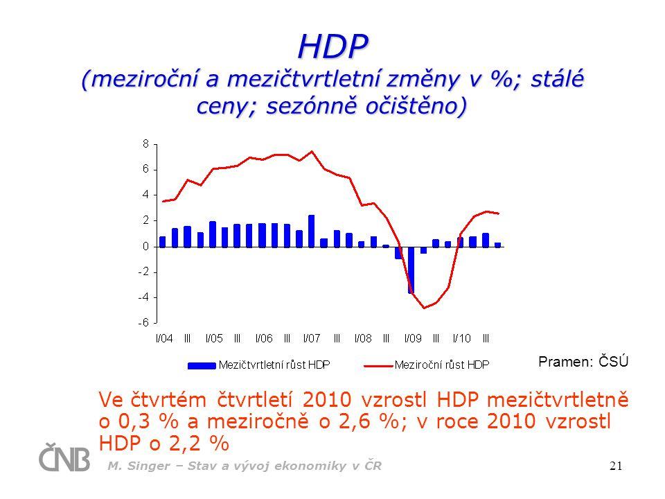 HDP (meziroční a mezičtvrtletní změny v %; stálé ceny; sezónně očištěno)