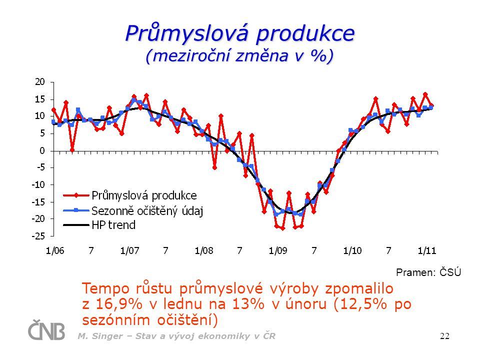 Průmyslová produkce (meziroční změna v %)