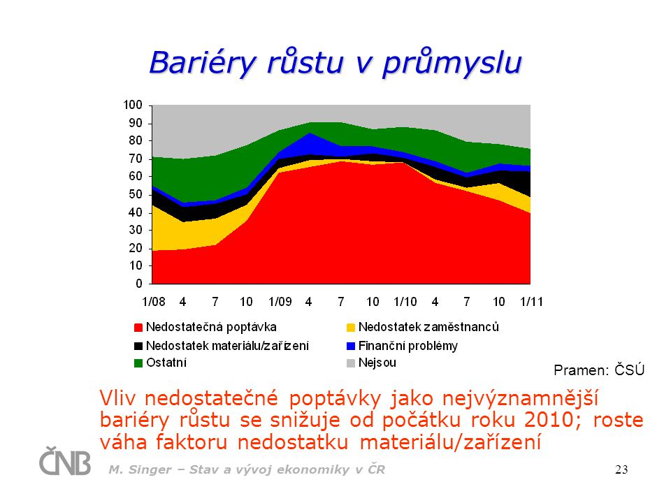 Bariéry růstu v průmyslu