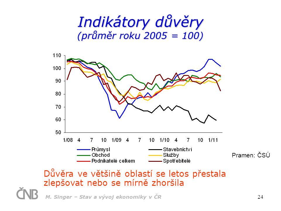 Indikátory důvěry (průměr roku 2005 = 100)