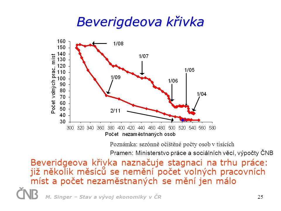 Beverigdeova křivka Poznámka: sezónně očištěné počty osob v tisících. Pramen: Ministerstvo práce a sociálních věcí, výpočty ČNB.