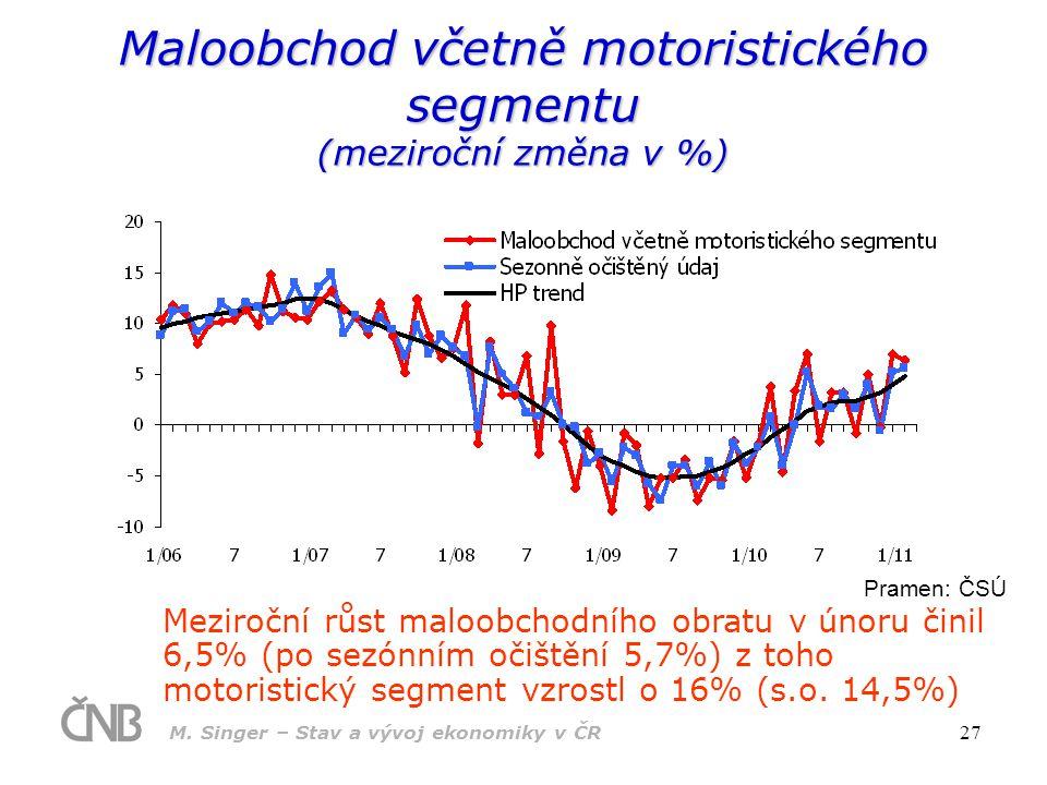 Maloobchod včetně motoristického segmentu (meziroční změna v %)