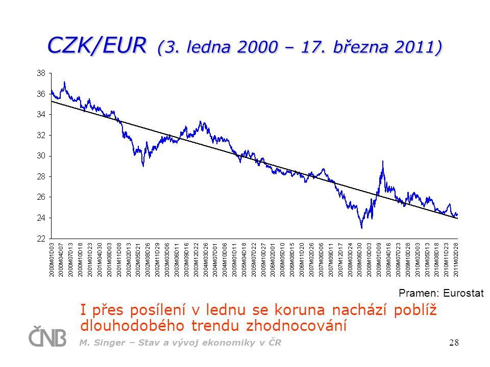 CZK/EUR (3. ledna 2000 – 17. března 2011)