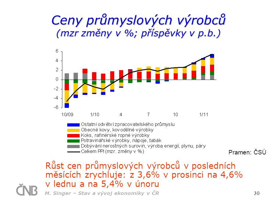 Ceny průmyslových výrobců (mzr změny v %; příspěvky v p.b.)