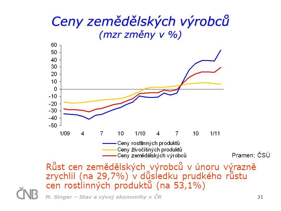 Ceny zemědělských výrobců (mzr změny v %)