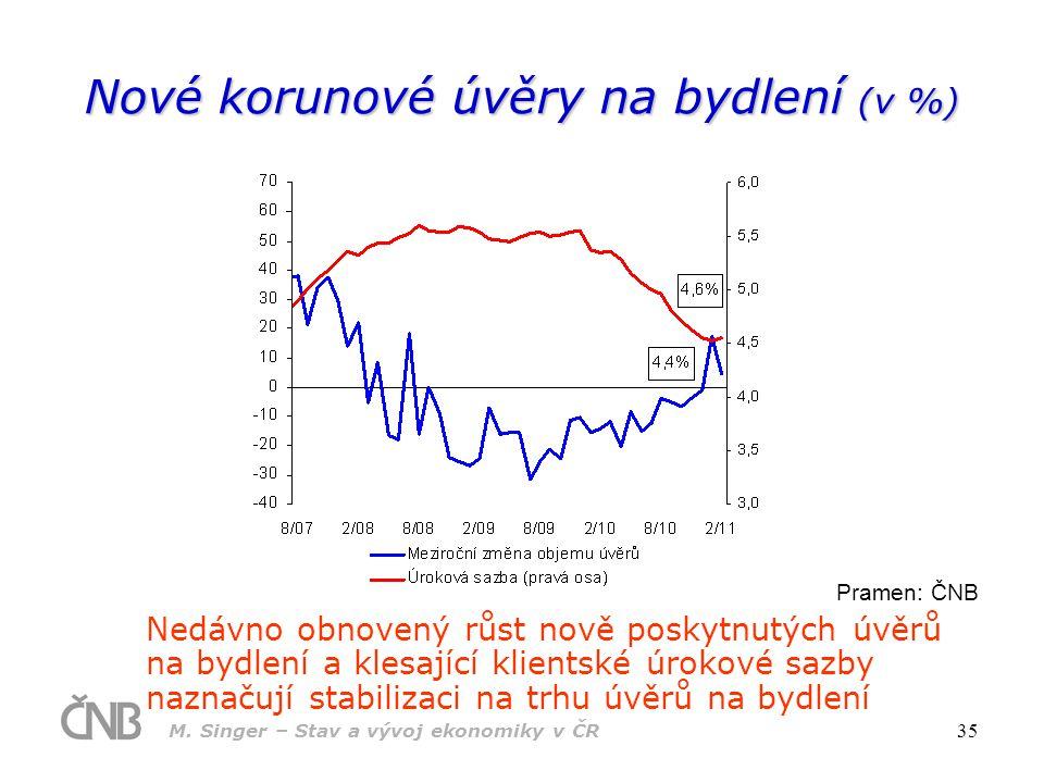 Nové korunové úvěry na bydlení (v %)