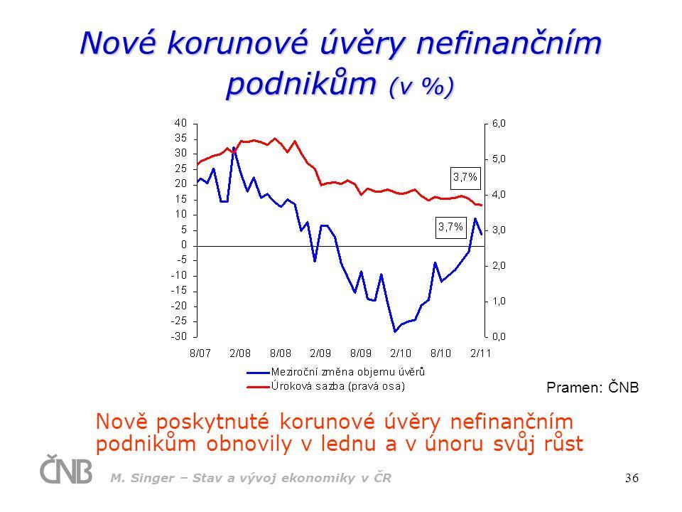 Nové korunové úvěry nefinančním podnikům (v %)