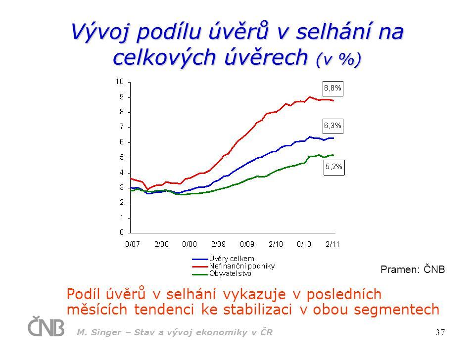Vývoj podílu úvěrů v selhání na celkových úvěrech (v %)