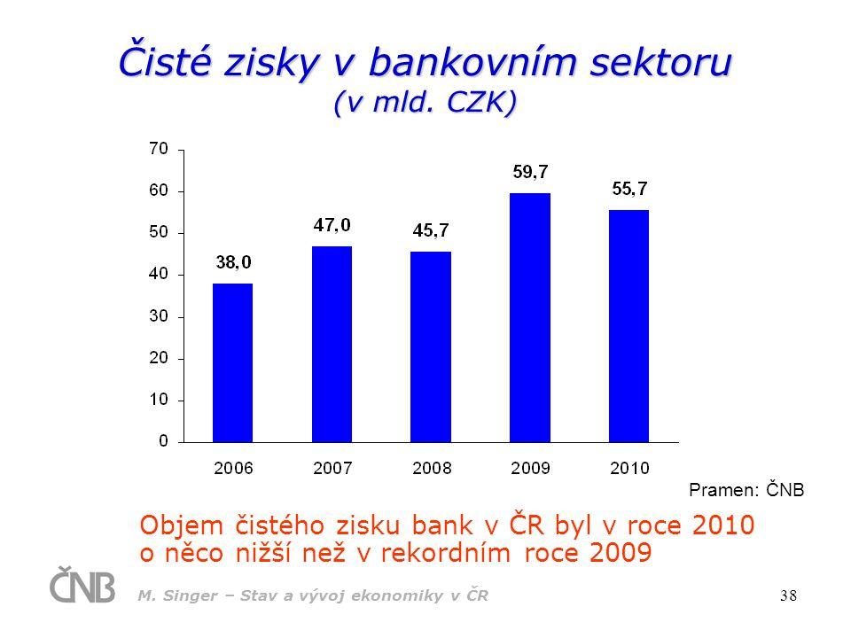 Čisté zisky v bankovním sektoru (v mld. CZK)