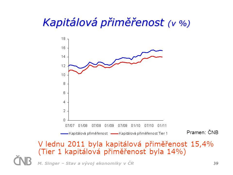 Kapitálová přiměřenost (v %)