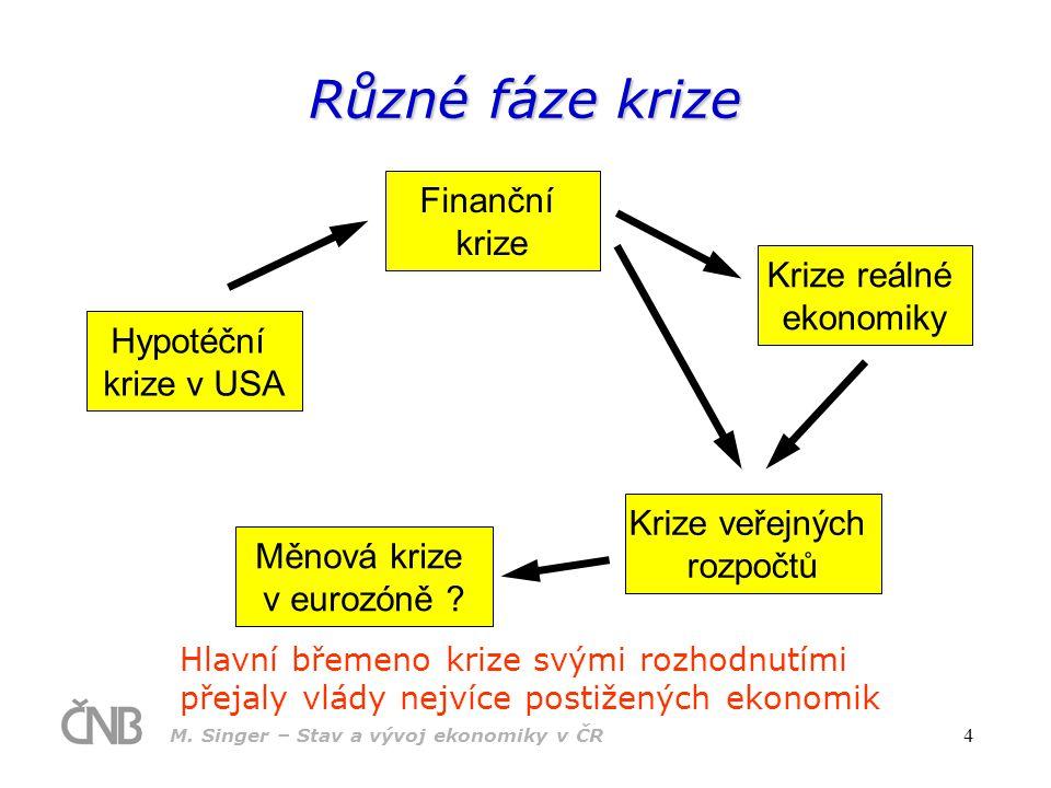 Různé fáze krize Finanční krize Krize reálné ekonomiky Hypotéční