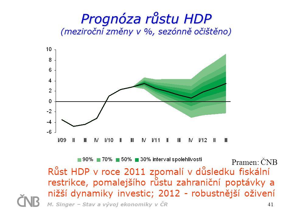 Prognóza růstu HDP (meziroční změny v %, sezónně očištěno)