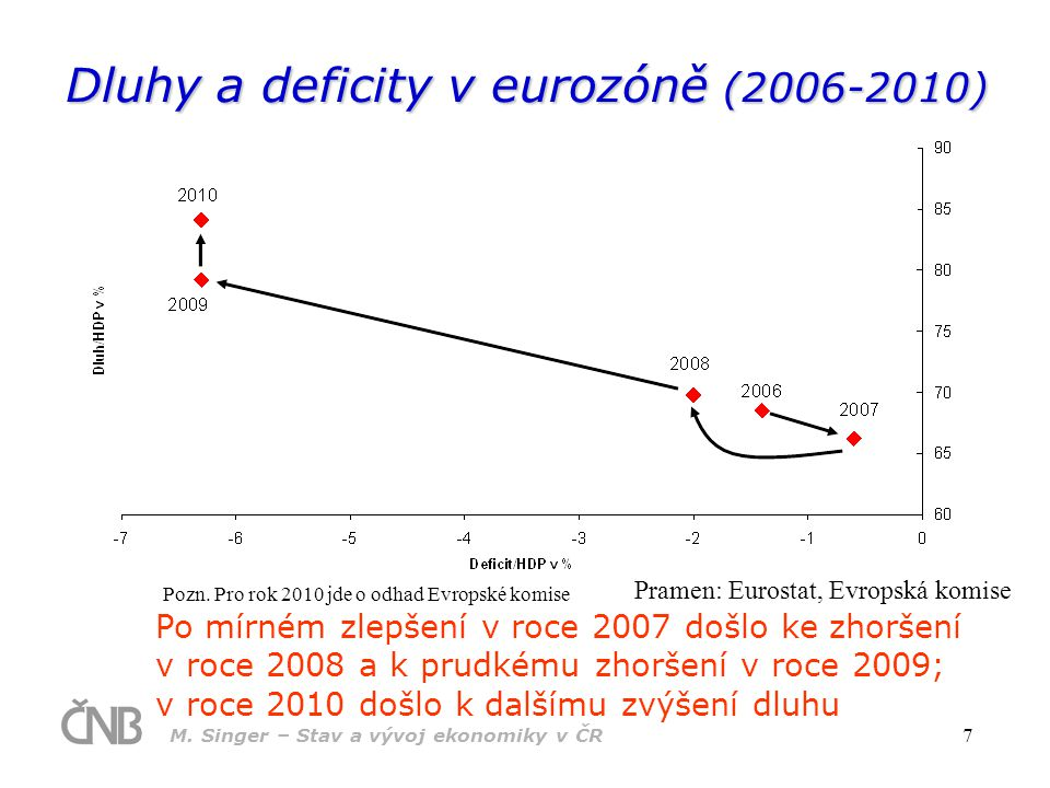 Dluhy a deficity v eurozóně (2006-2010)