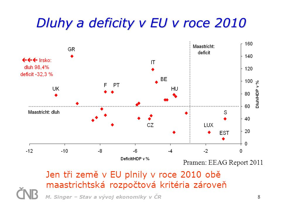Dluhy a deficity v EU v roce 2010
