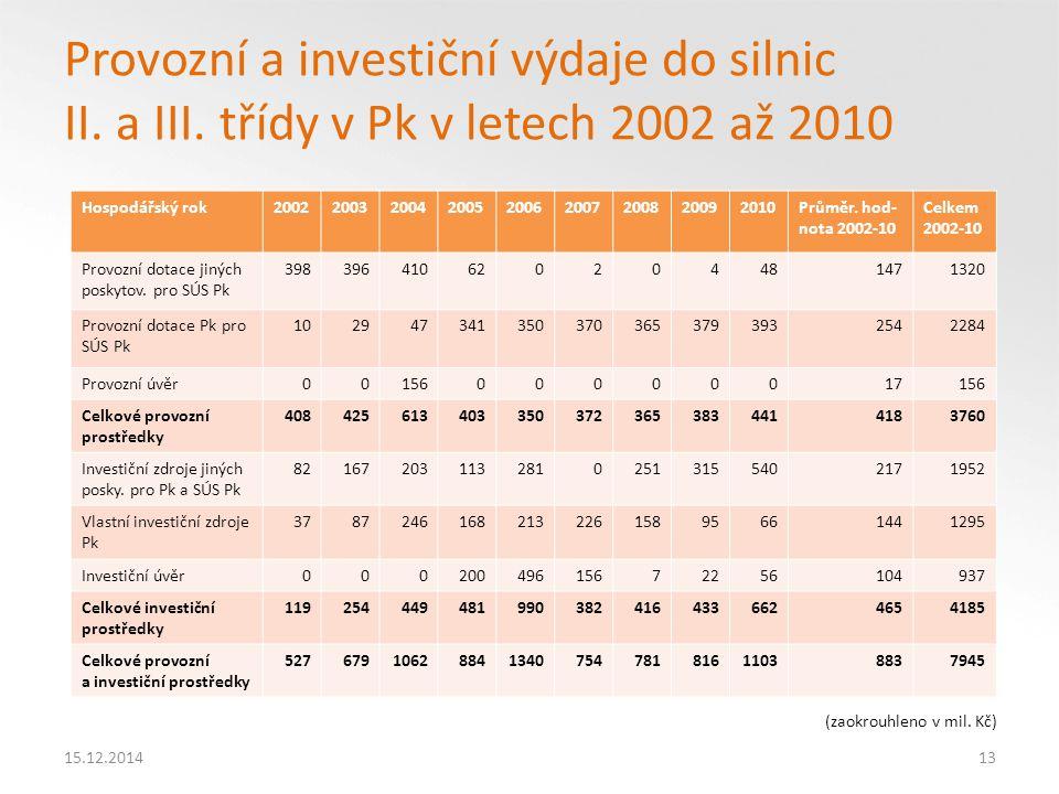 Provozní a investiční výdaje do silnic II. a III