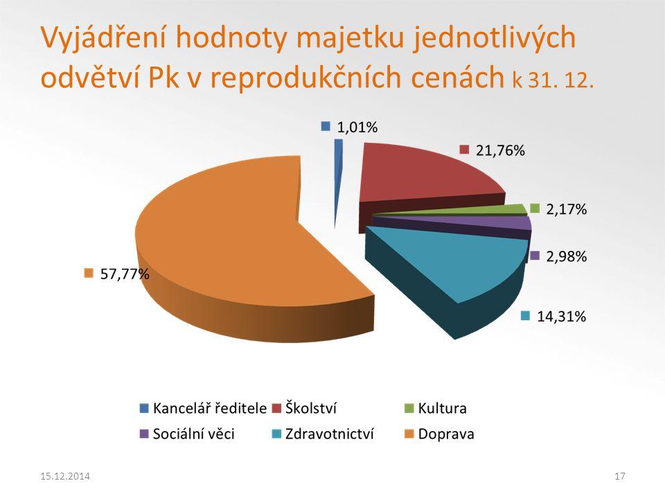 Vyjádření hodnoty majetku jednotlivých odvětví Pk v reprodukčních cenách k 31. 12.