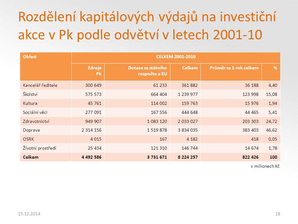 Rozdělení kapitálových výdajů na investiční akce v Pk podle odvětví v letech 2001-10