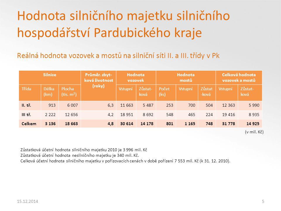 Hodnota silničního majetku silničního hospodářství Pardubického kraje