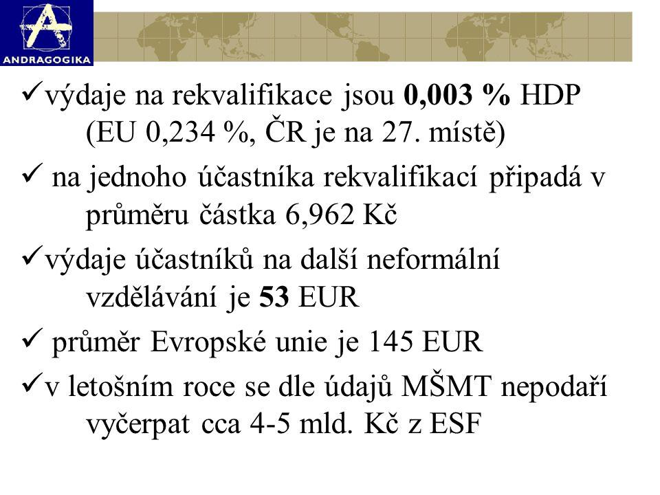 výdaje na rekvalifikace jsou 0,003 % HDP. (EU 0,234 %, ČR je na 27