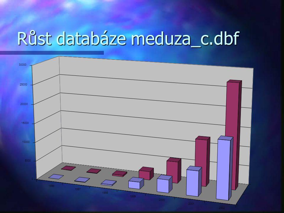 Růst databáze meduza_c.dbf