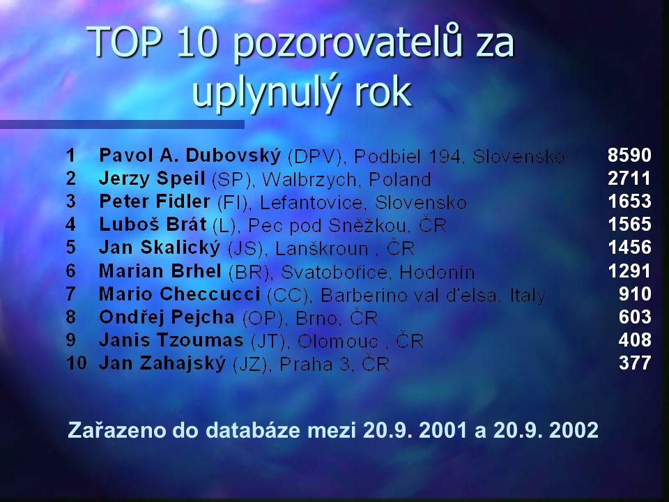 TOP 10 pozorovatelů za uplynulý rok