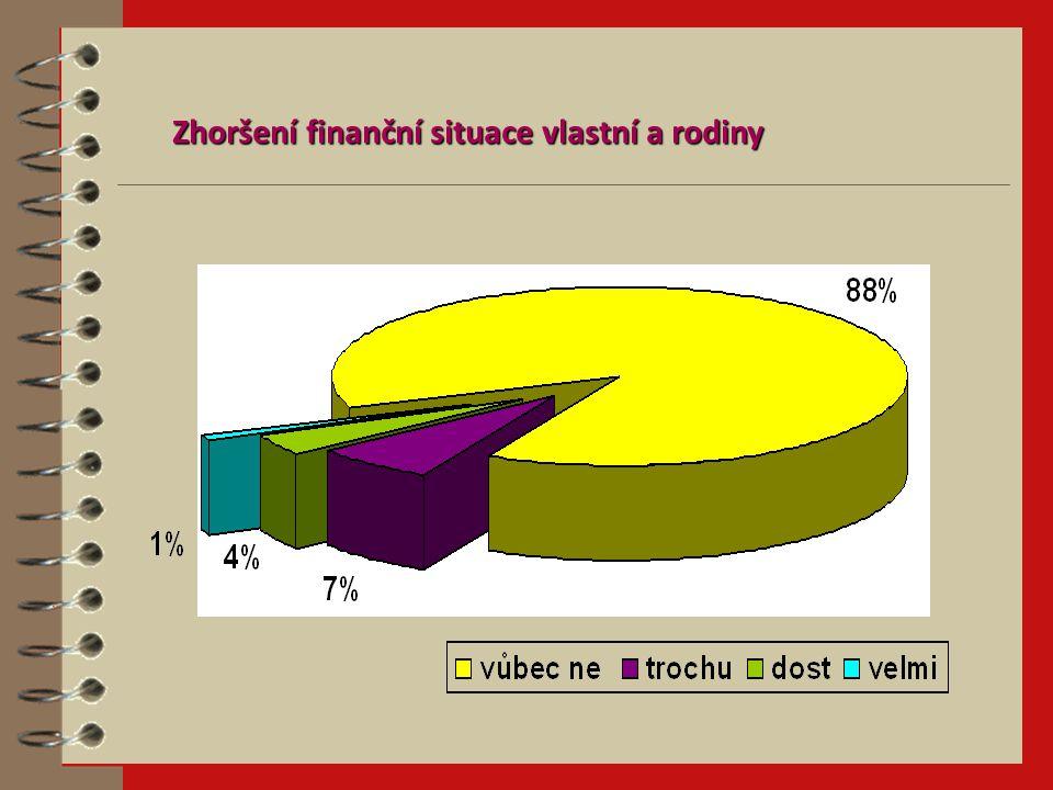 Zhoršení finanční situace vlastní a rodiny
