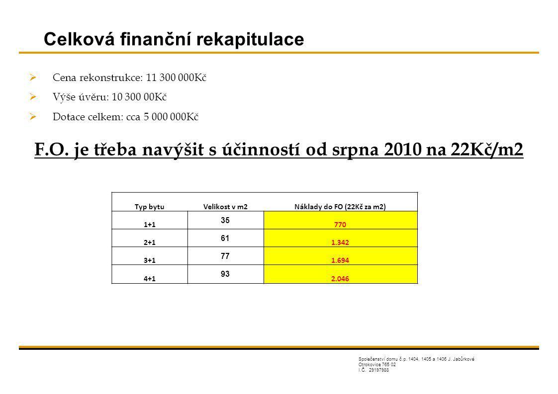 F.O. je třeba navýšit s účinností od srpna 2010 na 22Kč/m2