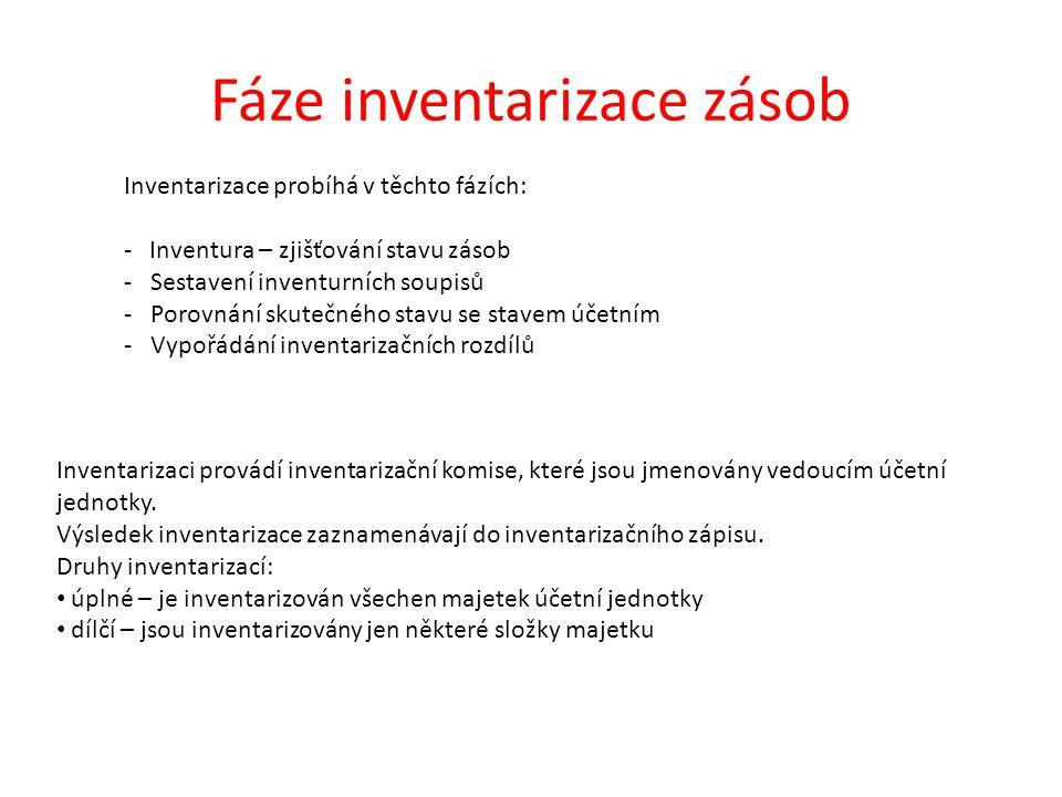 Fáze inventarizace zásob