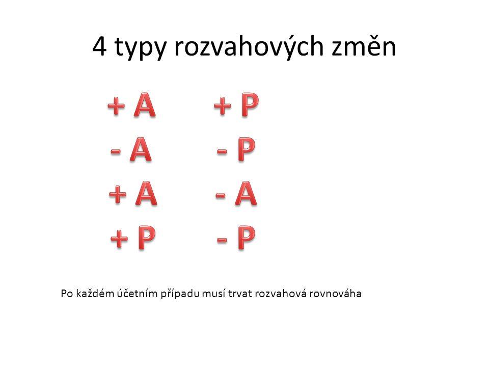 + A + P - A - P + A - A + P - P 4 typy rozvahových změn