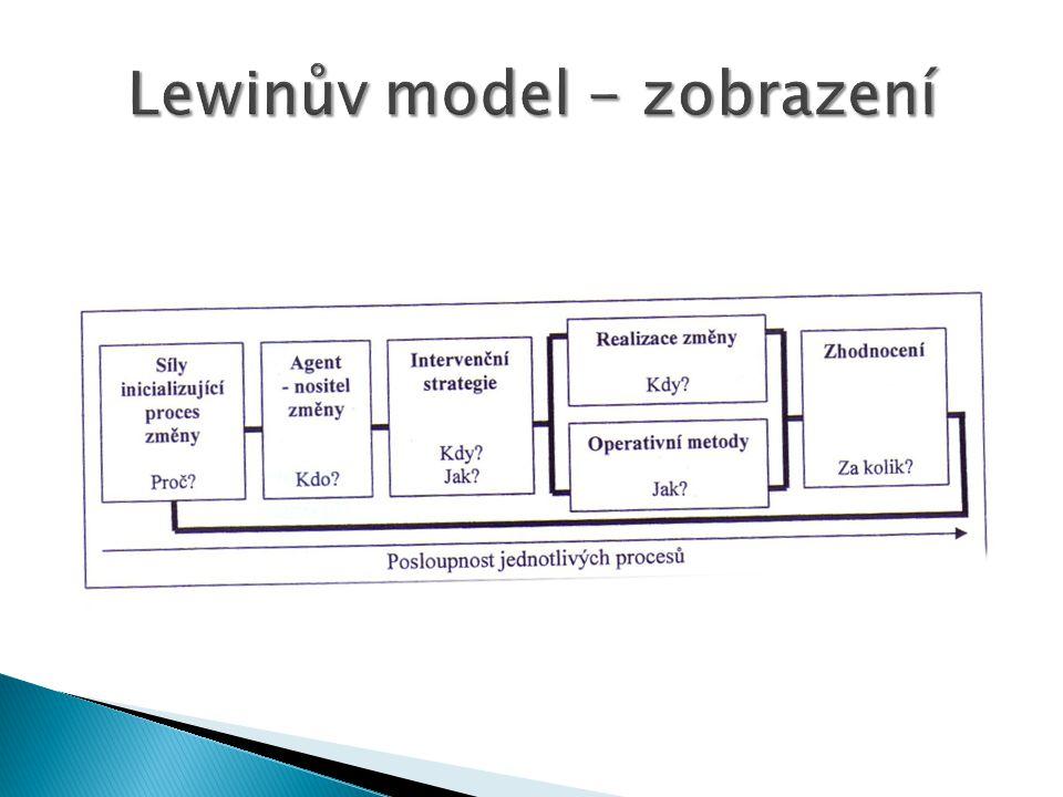Lewinův model - zobrazení