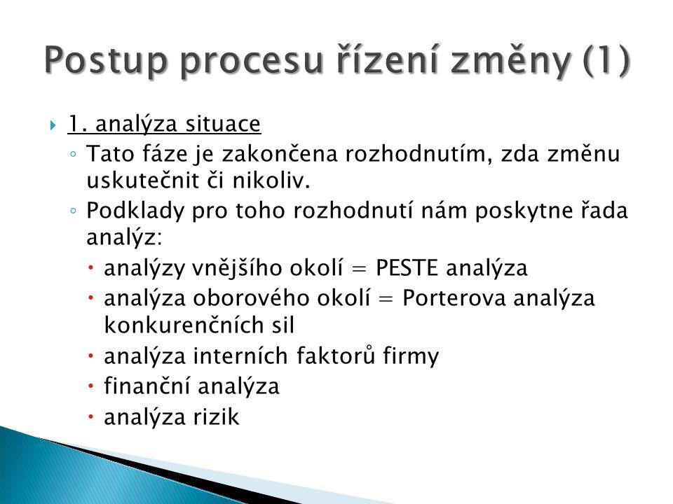 Postup procesu řízení změny (1)