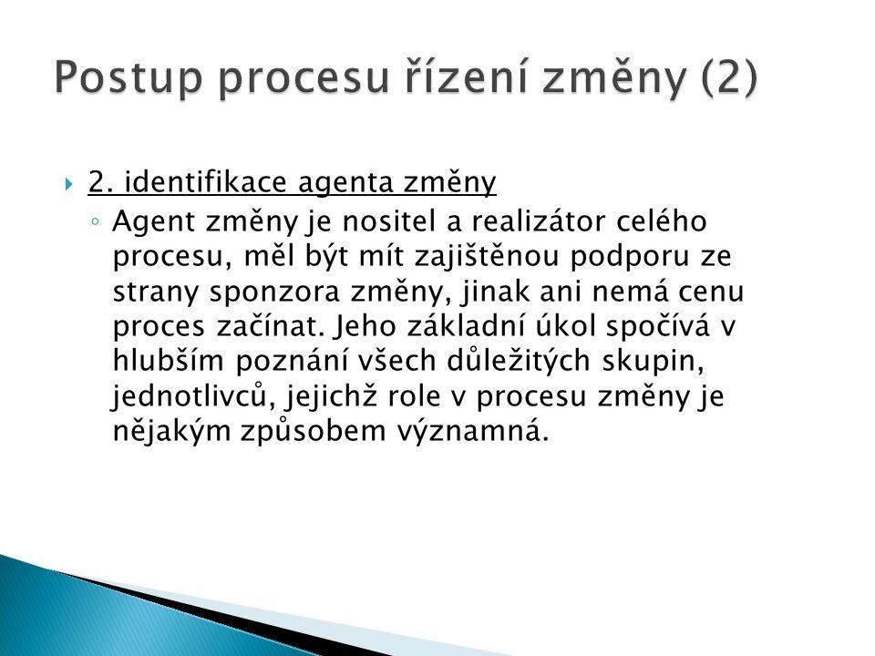 Postup procesu řízení změny (2)