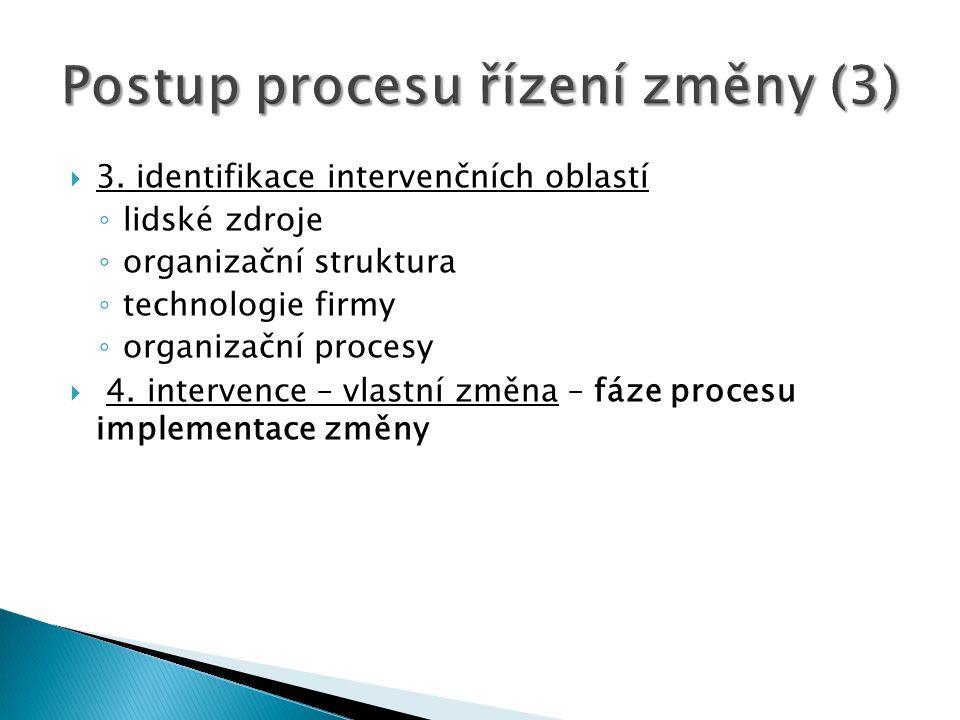 Postup procesu řízení změny (3)
