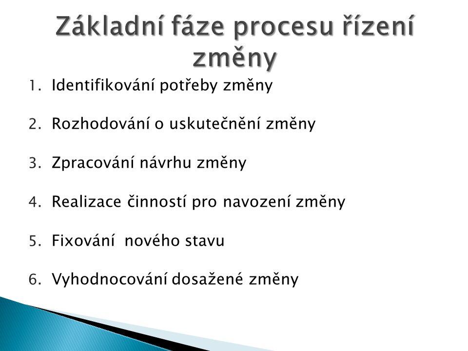 Základní fáze procesu řízení změny