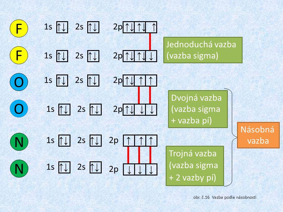 F O N 1s ↑↓ 2p ↑↓ ↑↓ ↑ 2s ↑↓ 2p ↑↓ ↑↓ ↓ Jednoduchá vazba (vazba sigma)