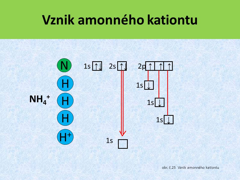 Vznik amonného kationtu
