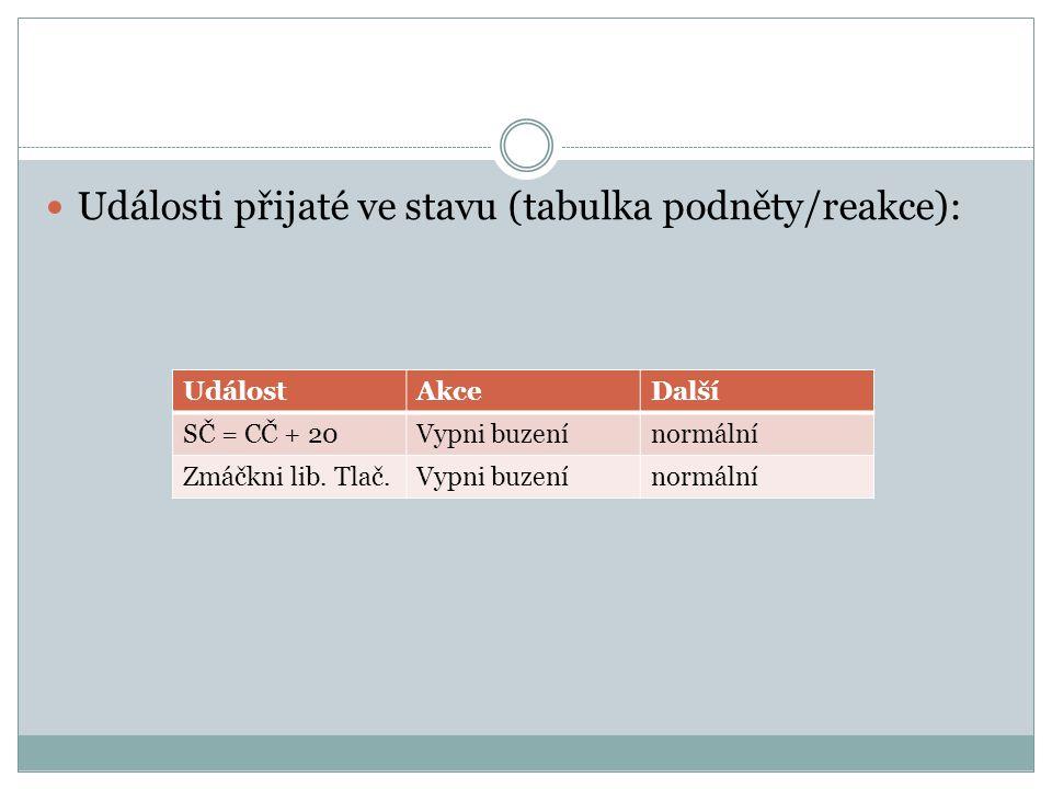 Události přijaté ve stavu (tabulka podněty/reakce):