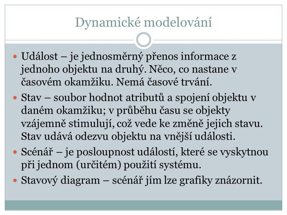 Dynamické modelování Událost – je jednosměrný přenos informace z jednoho objektu na druhý. Něco, co nastane v časovém okamžiku. Nemá časové trvání.